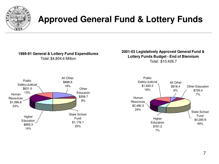 Approved General Fund & Lottery Funds
