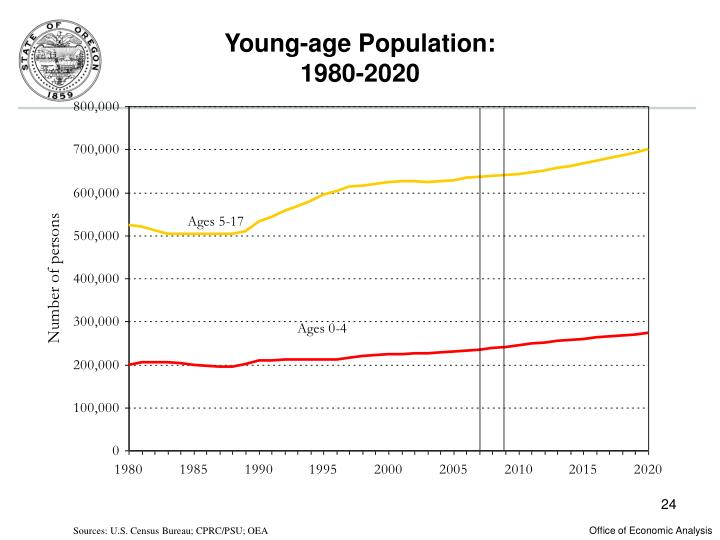 Young-age Population: