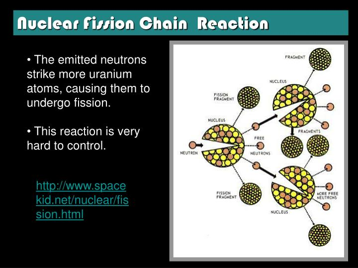 Nuclear Fission Chain  Reaction