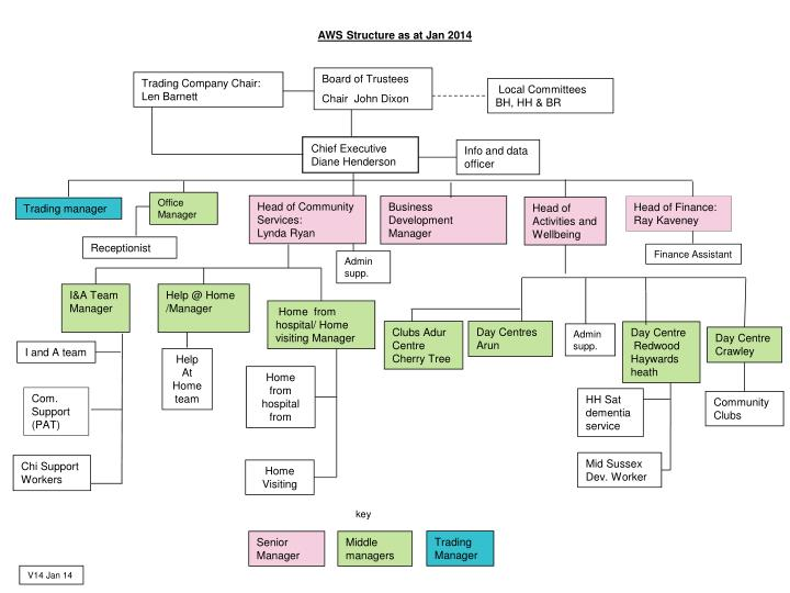 Aws structure as at jan 2014