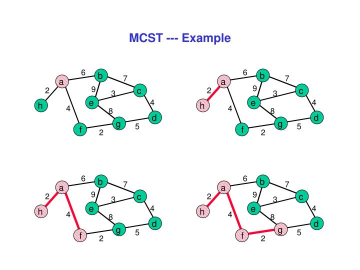 MCST --- Example