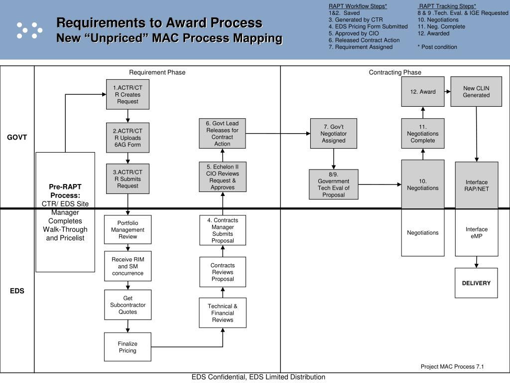 ppt requirements to award process new unpriced mac process