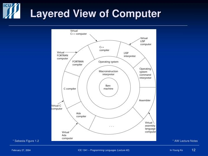Layered View of Computer