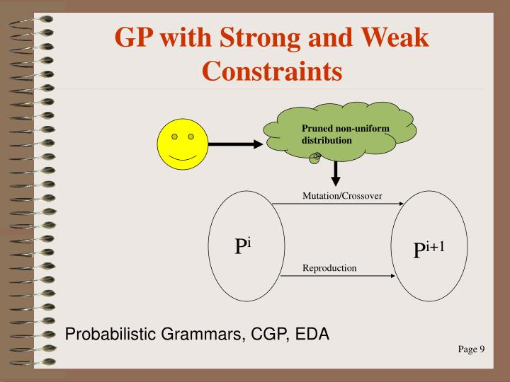 GP with Strong and Weak Constraints