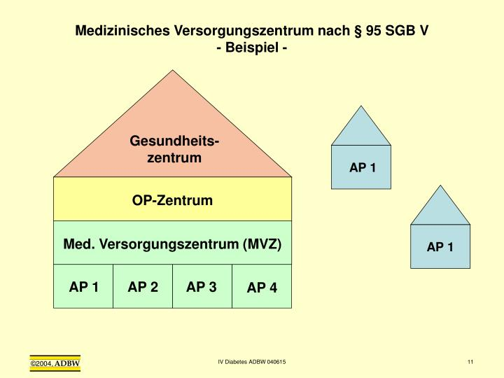 Medizinisches Versorgungszentrum nach § 95 SGB V