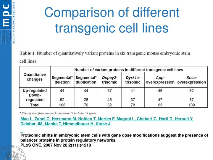 Comparison of different transgenic cell lines