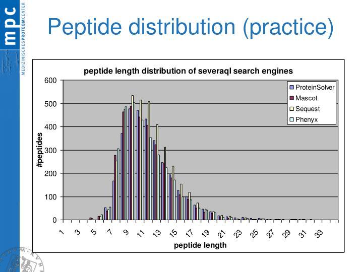 Peptide distribution (practice)