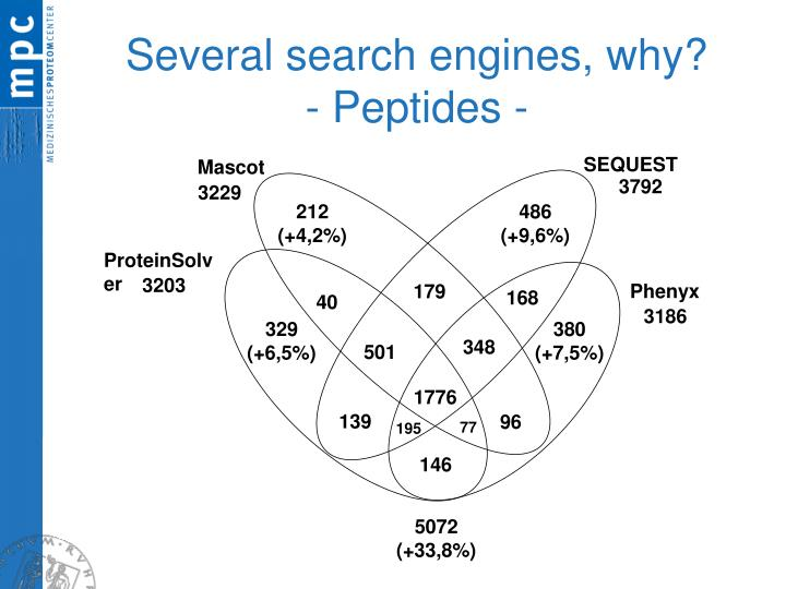 Several search engines, why?