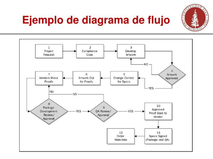 Ejemplo de diagrama de flujo