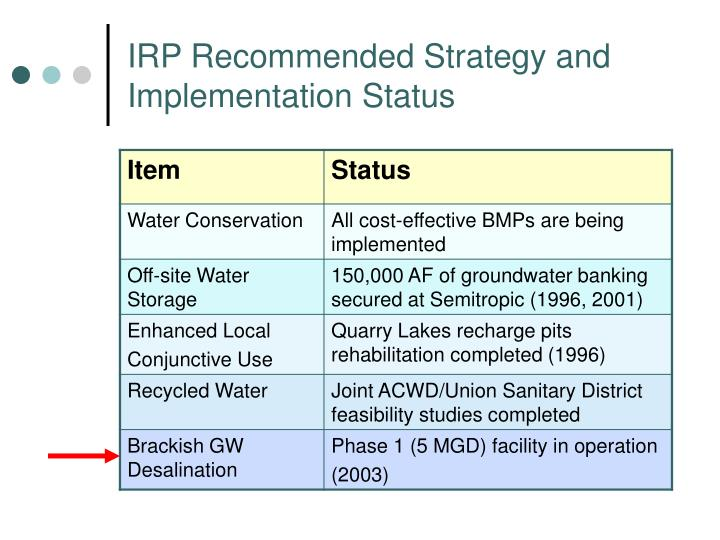 IRP Recommended Strategy and Implementation Status