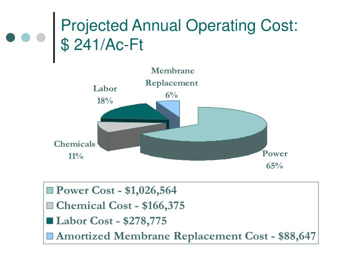 Projected Annual Operating Cost: