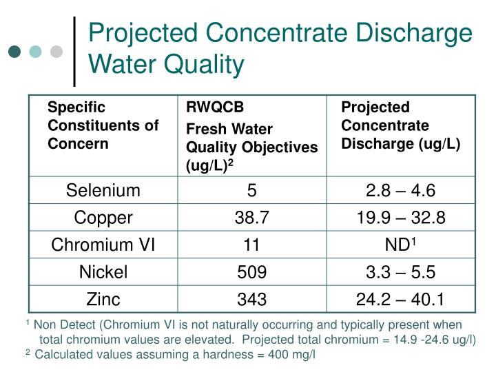 Projected Concentrate Discharge Water Quality
