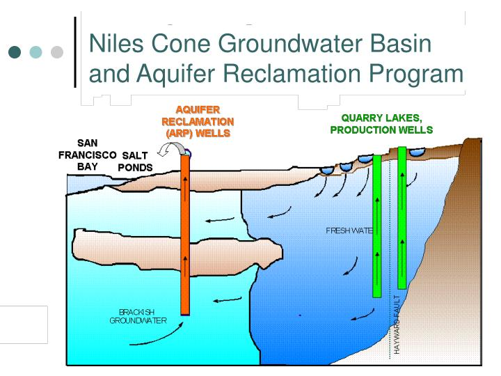 Niles Cone Groundwater Basin and Aquifer Reclamation Program