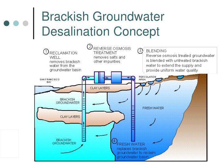 Brackish Groundwater Desalination Concept