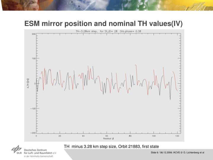 ESM mirror position and nominal TH values(IV)