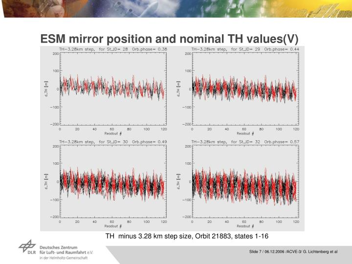 ESM mirror position and nominal TH values(V)