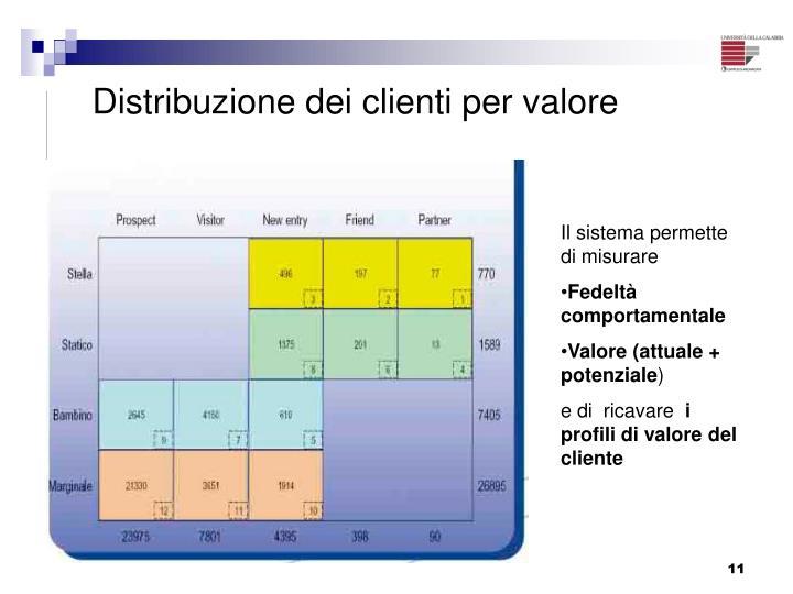 Distribuzione dei clienti per valore