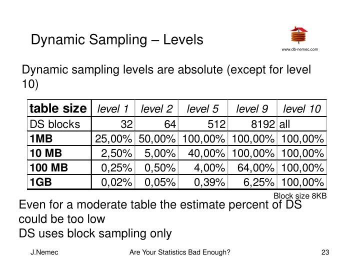 Dynamic Sampling – Levels