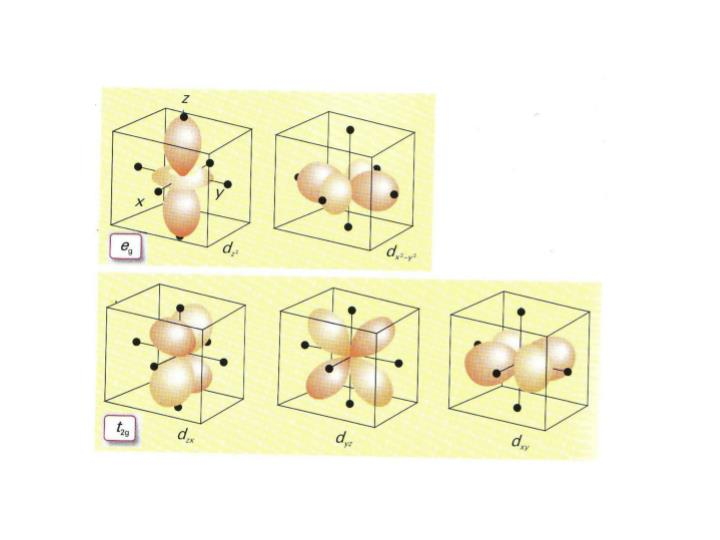 Studying the spectrochemical series crystal fields of cr iii
