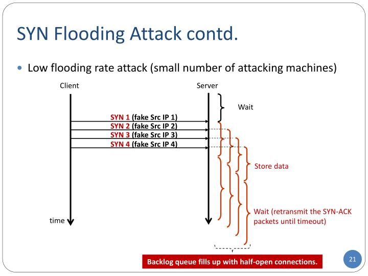 SYN Flooding Attack contd.