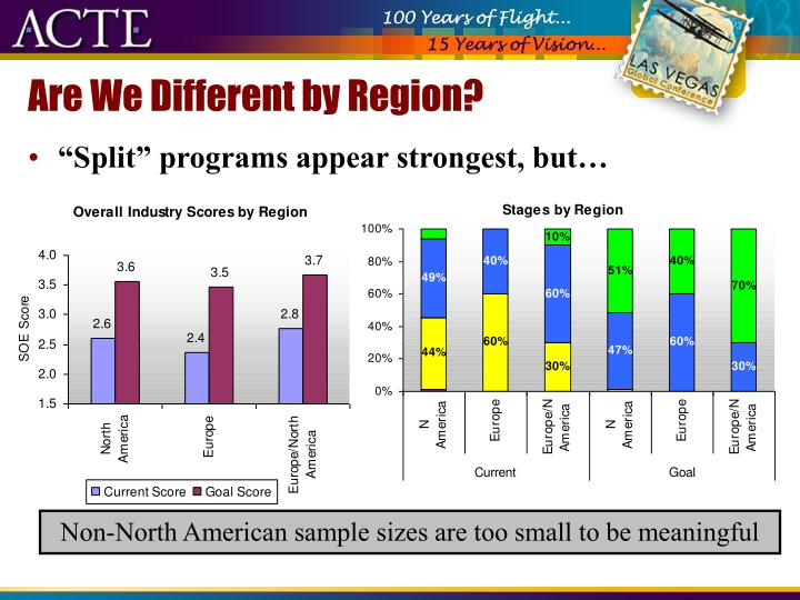 Are We Different by Region?