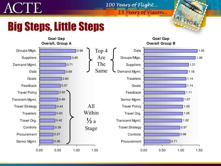 Big Steps, Little Steps