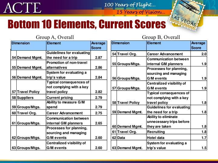 Bottom 10 Elements, Current Scores
