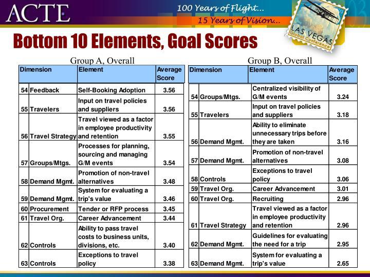 Bottom 10 Elements, Goal Scores
