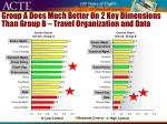 group a does much better on 2 key dimensions than group b travel organization and data