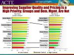 improving supplier quality and pricing is a high priority groups and dem mgmt are not