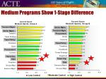 medium programs show 1 stage difference