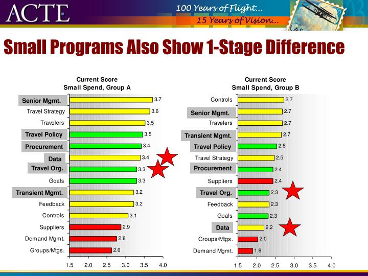 Small Programs Also Show 1-Stage Difference