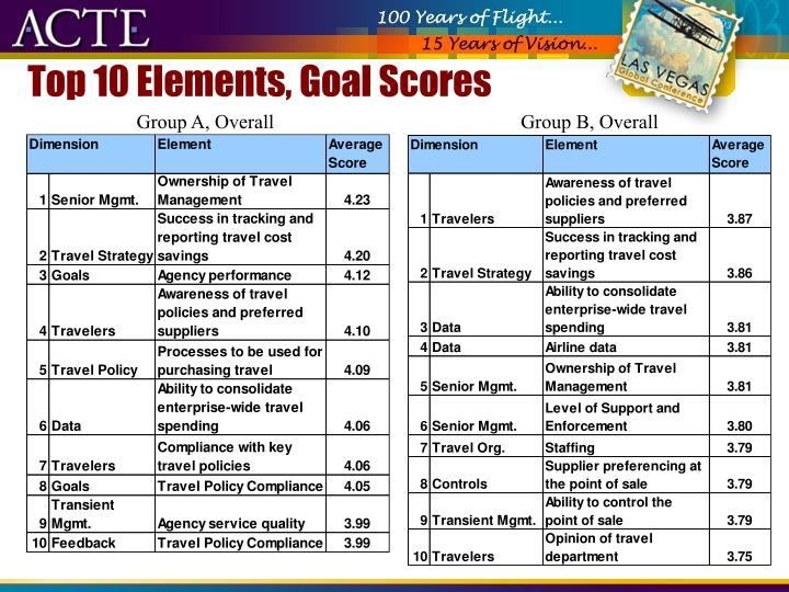 Top 10 Elements, Goal Scores