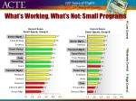what s working what s not small programs