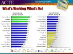 what s working what s not