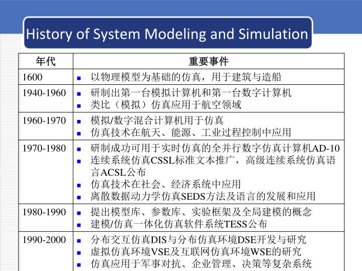History of System Modeling and Simulation