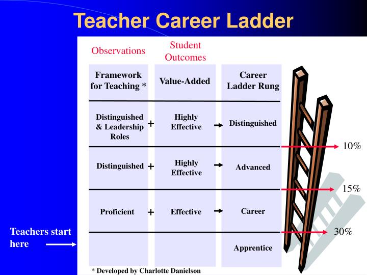 teacher career presentation This powerpoint presentation designed explanation of speech language therapy powerpoint - for and special offers we send out every week in our teacher.