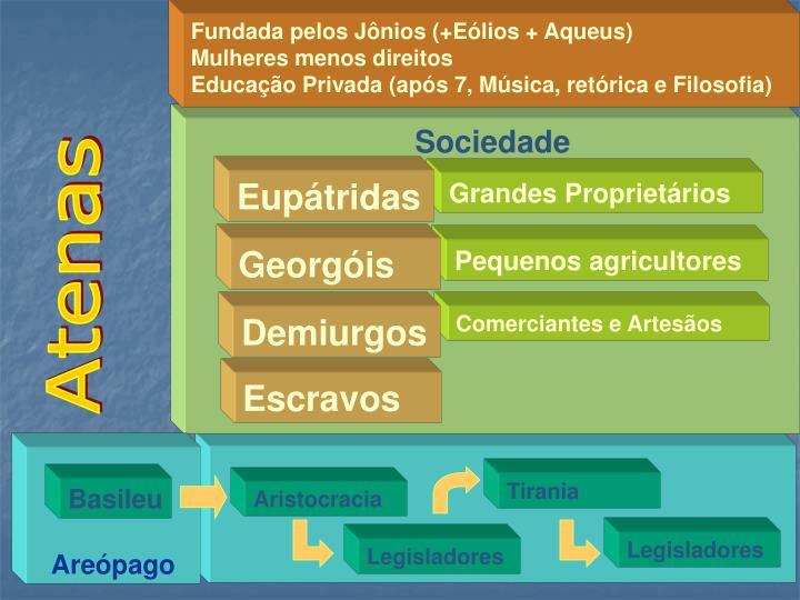 Fundada pelos Jônios (+Eólios + Aqueus)