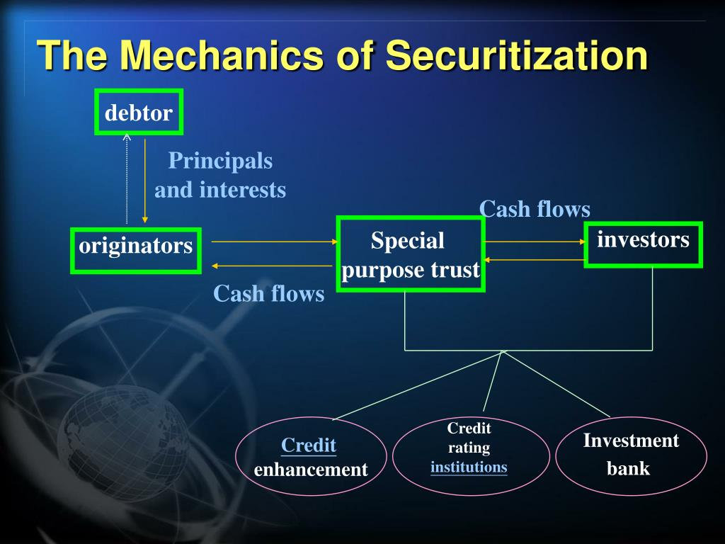 PPT - The Expanding Frontiers of Asset Securitization