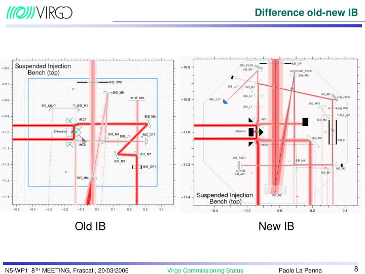 Difference old-new IB