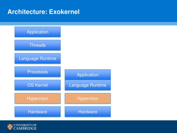 Architecture: Exokernel