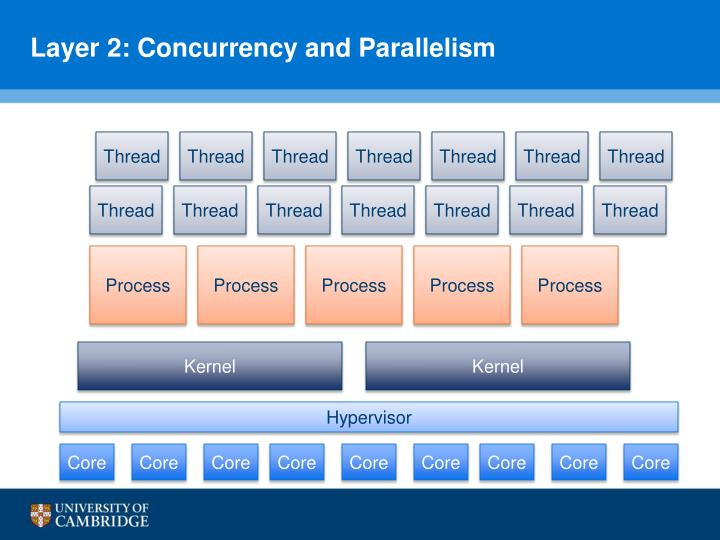 Layer 2: Concurrency and Parallelism