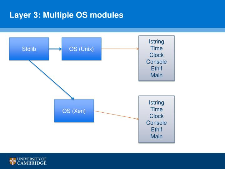 Layer 3: Multiple OS modules