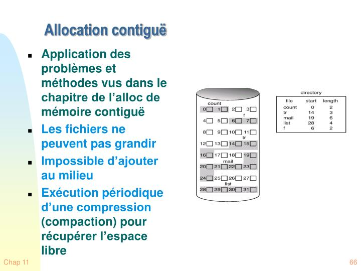 Allocation contiguë