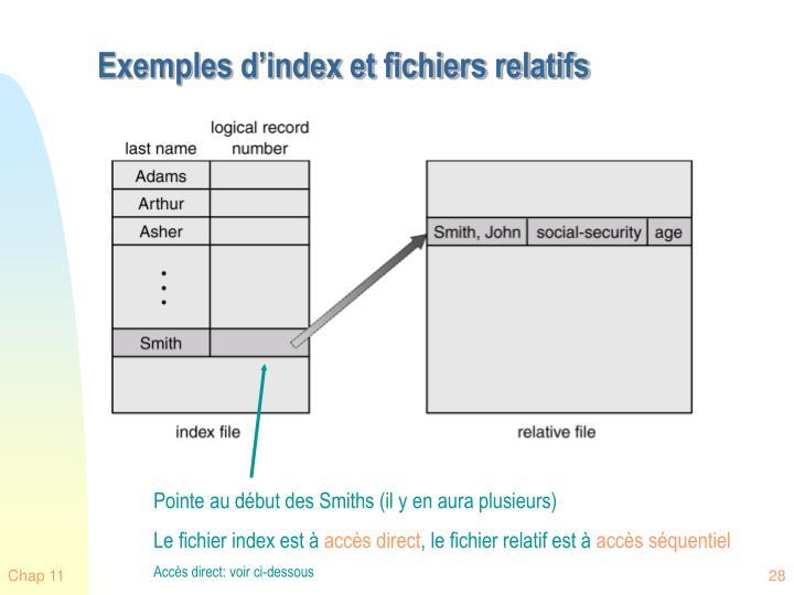 Exemples d'index et fichiers relatifs