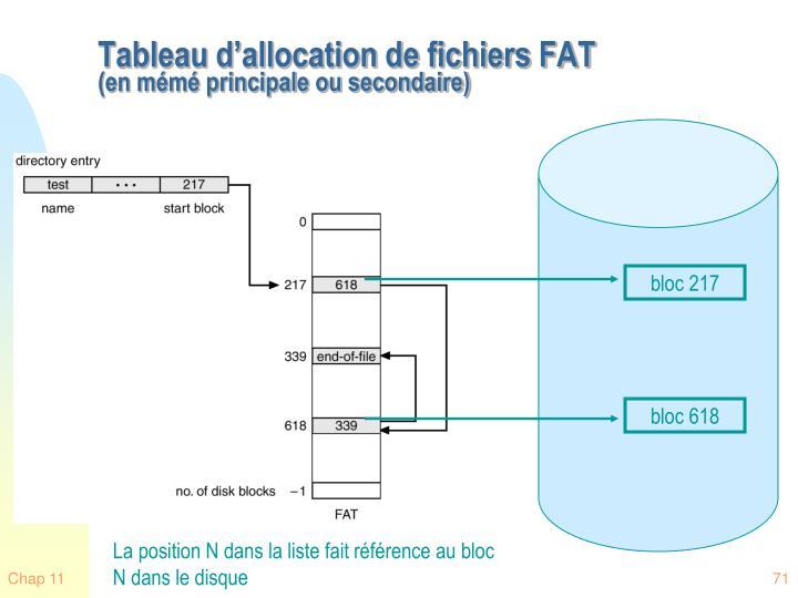 Tableau d'allocation de fichiers FAT
