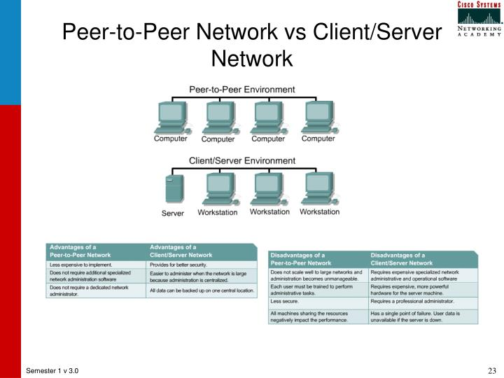 Peer-to-Peer Network vs Client/Server Network