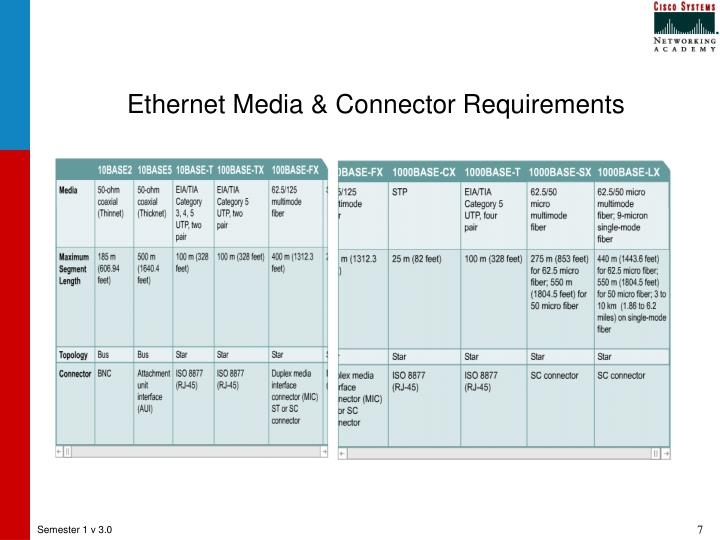 Ethernet Media & Connector Requirements