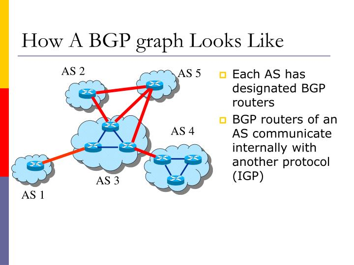 How a bgp graph looks like