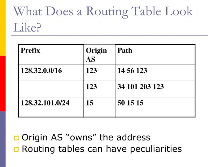 What Does a Routing Table Look Like?
